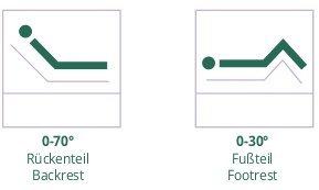 Freestyle Komfortlattenrost Lattenrost Komfortabeler Comfort Lattenrost motor elektrisch verstellbar *verschiedene Größen* (80 x 200 cm) - 6